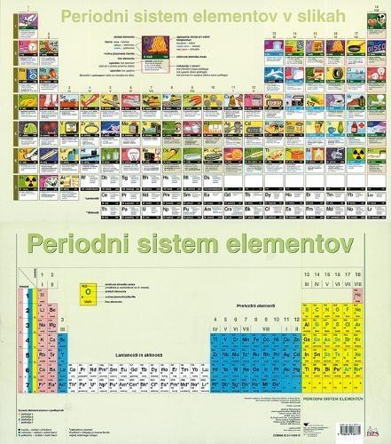 Periodni sistem elementov v slikah